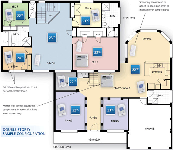 Floor plan of a home with multiple temperatures set thanks to their actron air ESP Ultima heating & Cooling unit
