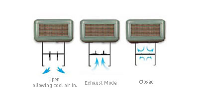weather seal option with description for coolbreeze evaporative cooler